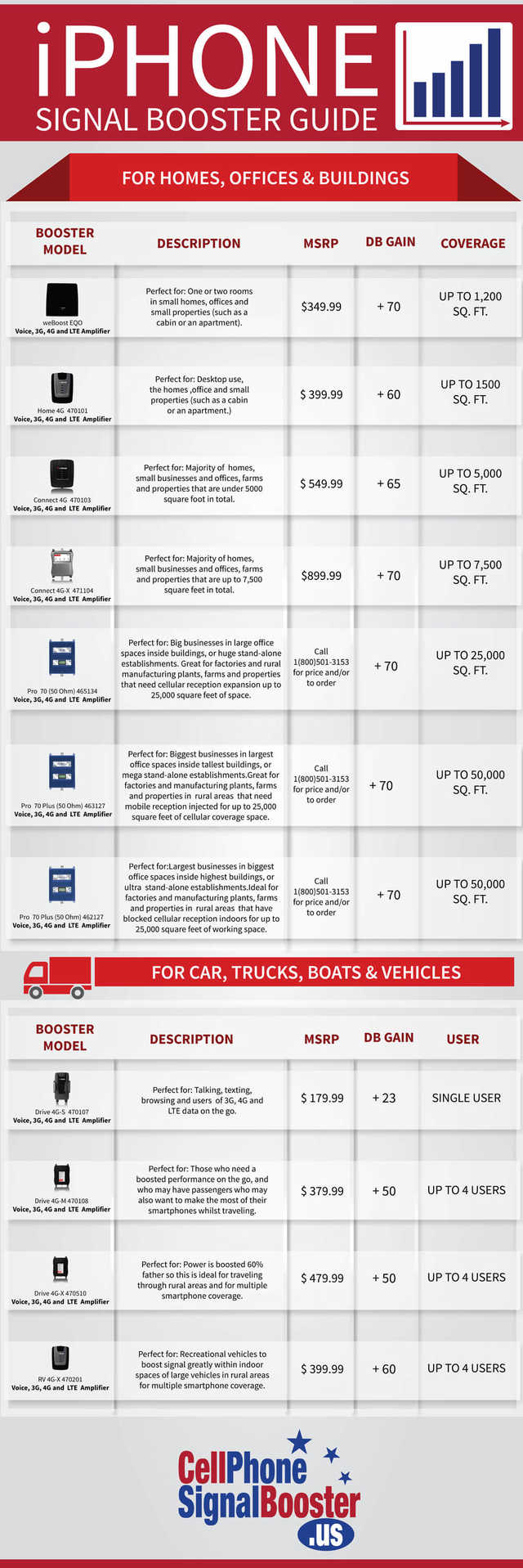 Iphone signal booster guide infographic