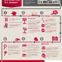 Gj advisor infographic