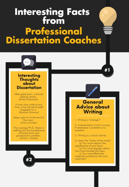 Dissertation coach infographic