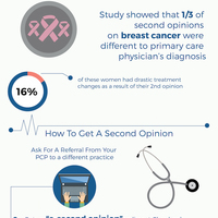 The importance of a second opinion on cancer diagnosis