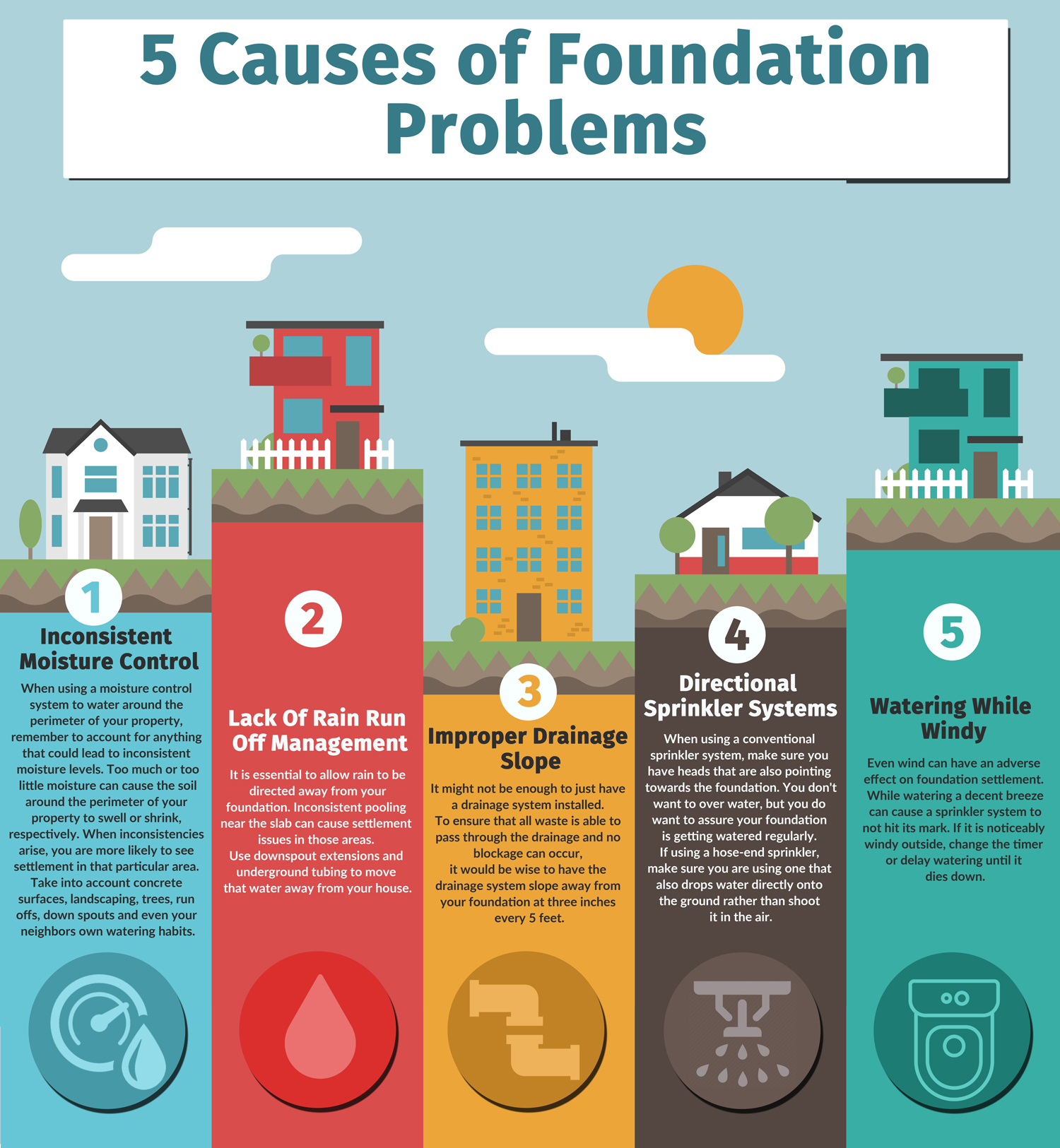 5 Causes of Foundation Problems