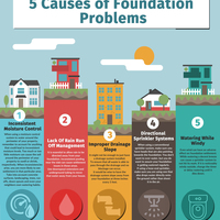 5 causes of foundation infographic