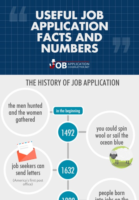 Useful job application facts and numbers1