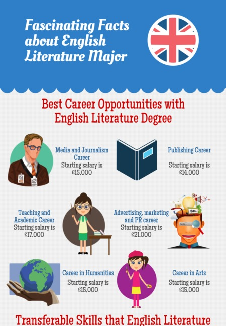 Fascinating facts about english literature major