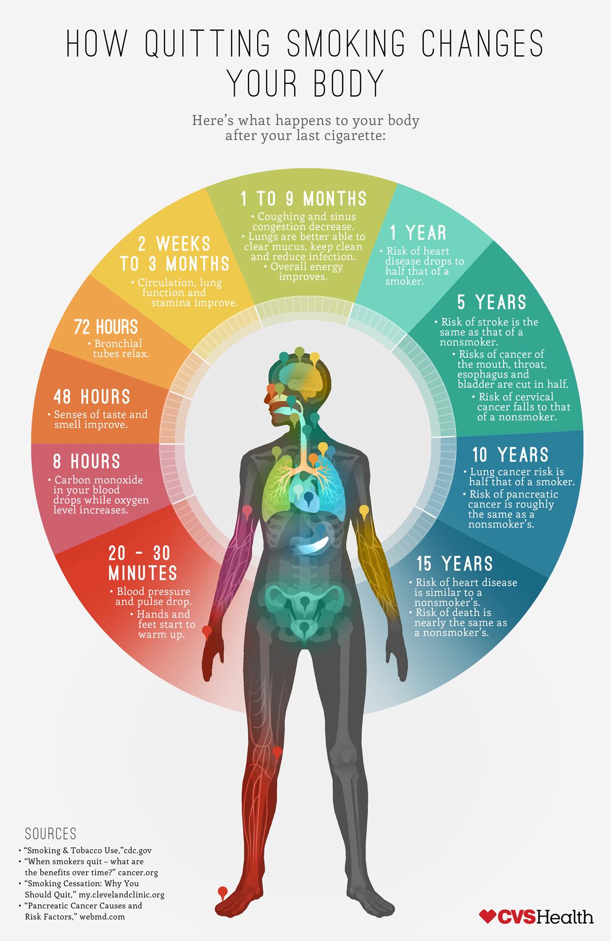 禁煙が体にもたらす影響