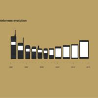 Mobiltelefonens evolution