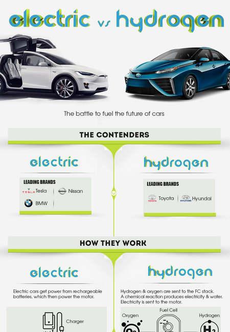 Electric vs hydrogen small