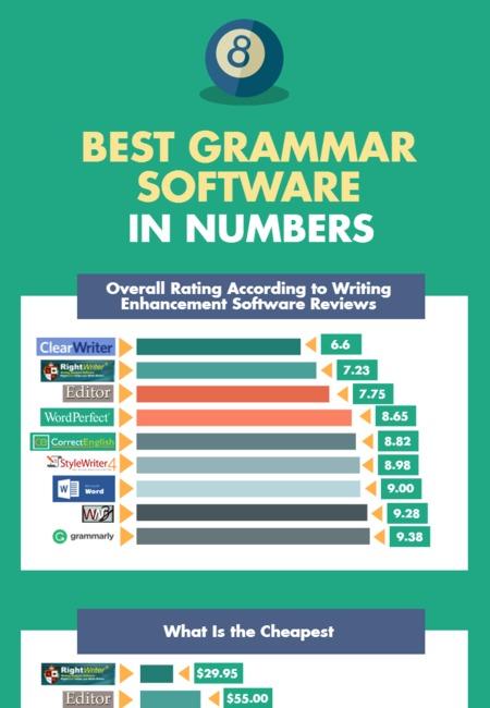 Best grammar software