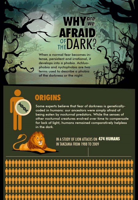 Fear of the dark infographic 640x5113