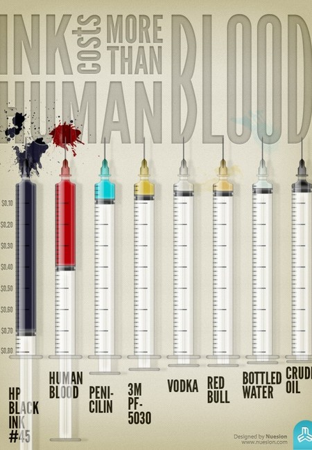 Ink costs more than human blood 50290ced00807 700x894