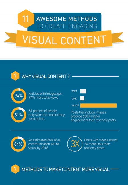 11 methods visual content infographic