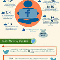 Social media marketing stats 2016