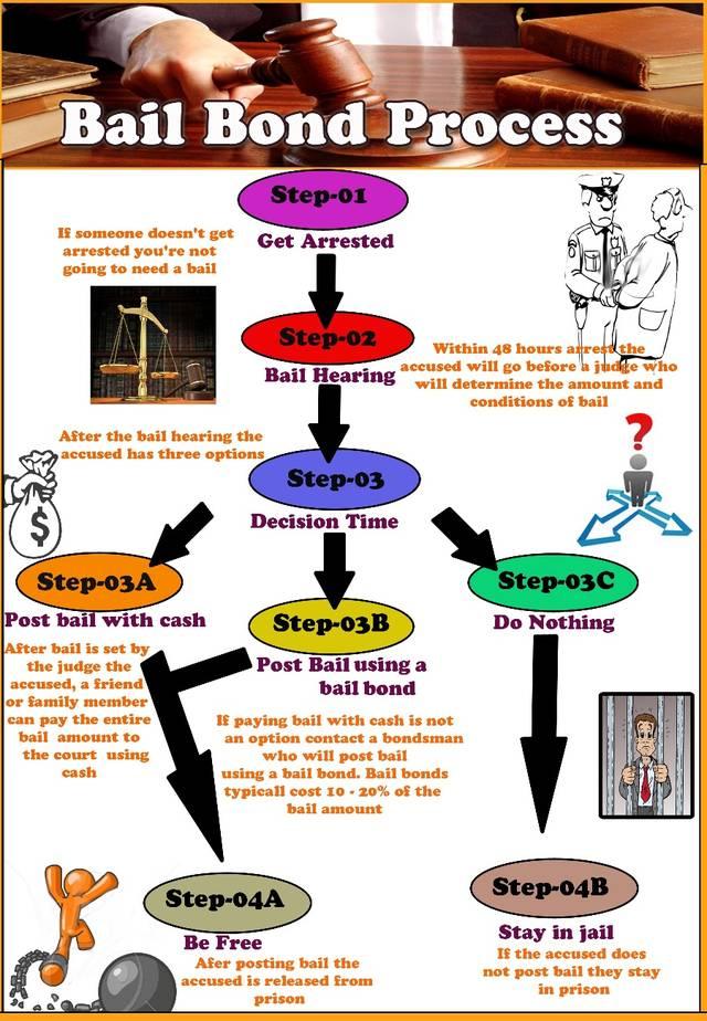 Bail bonds process infographic