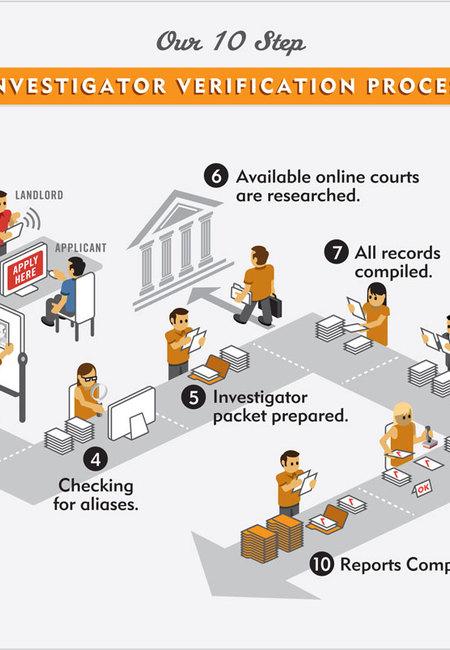 Isc screening infographic