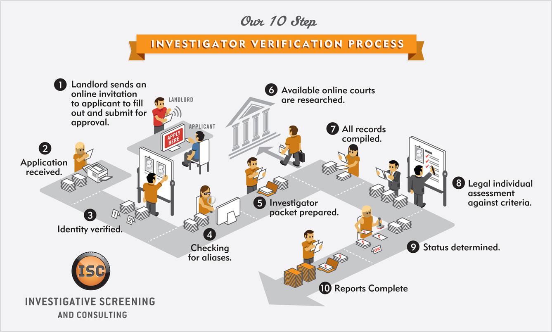 Investegator Verification Process