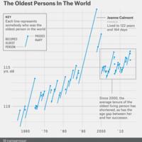 Goldenburg oldest person chart1