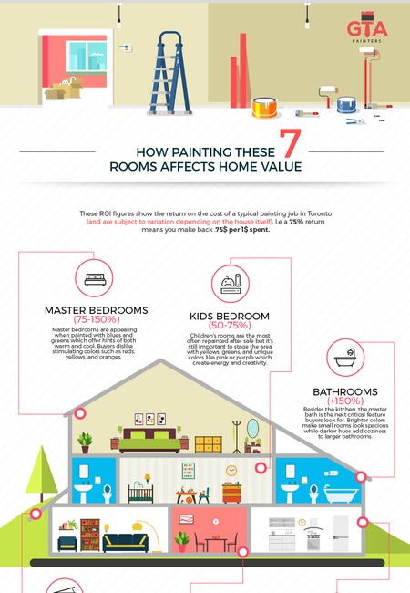 Home painting value infographic