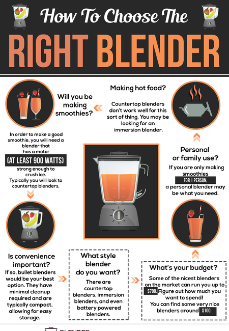 Choose the right blender