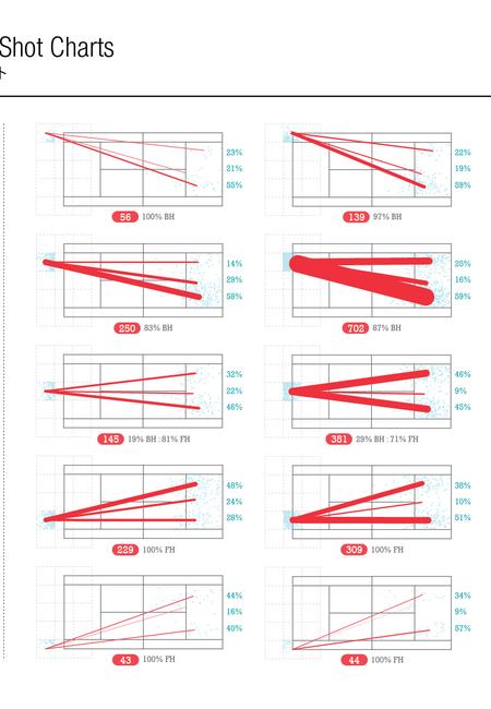 Nishikorishotcharts