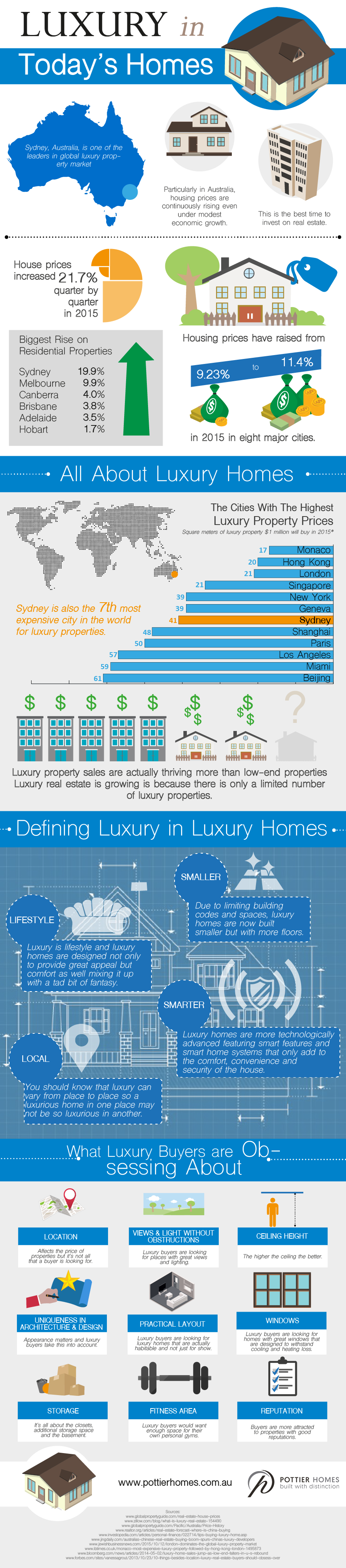 Luxury in Today's Homes