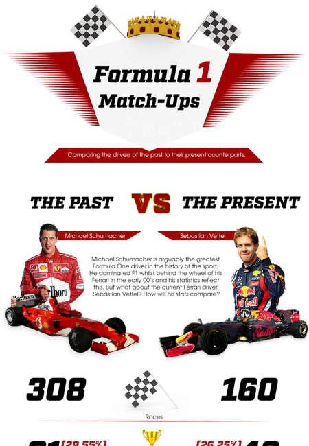 F1 match ups
