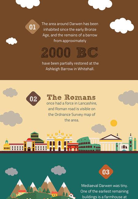 Darwen infographic 1