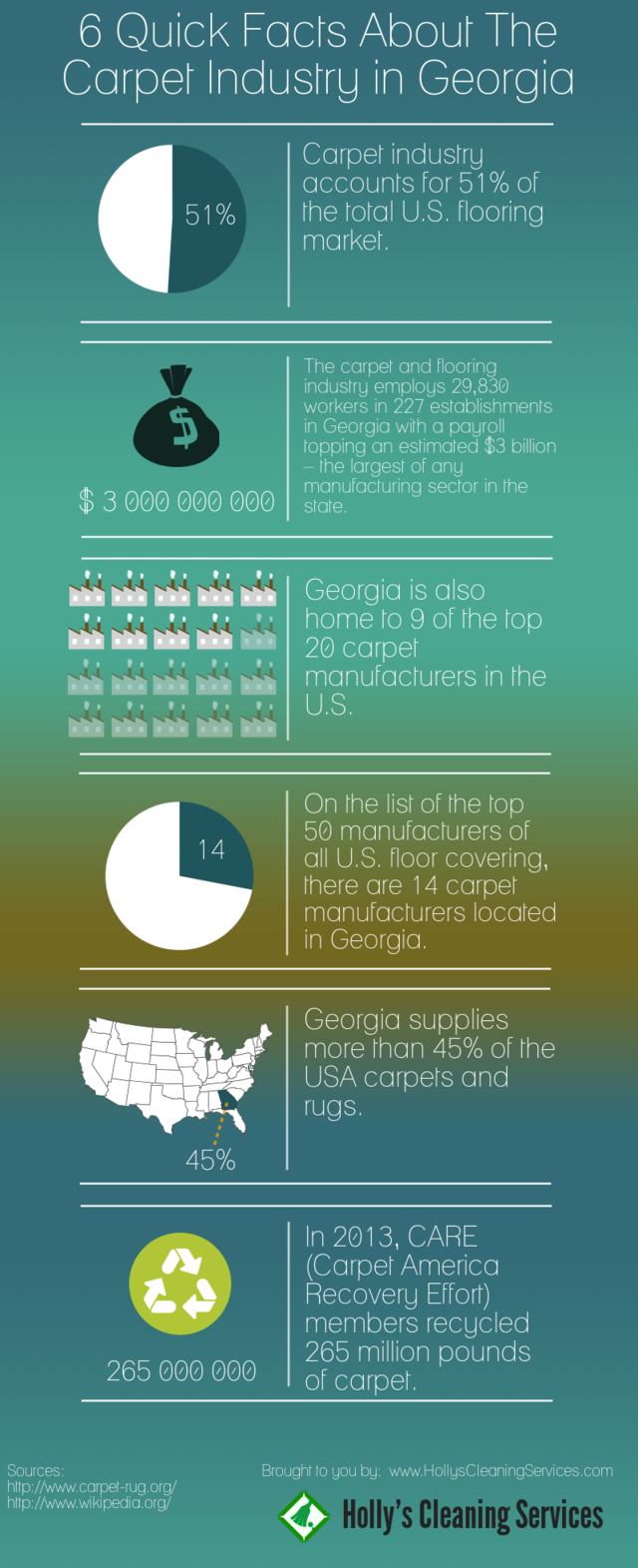 6 quick facts about the carpet industry in georgia