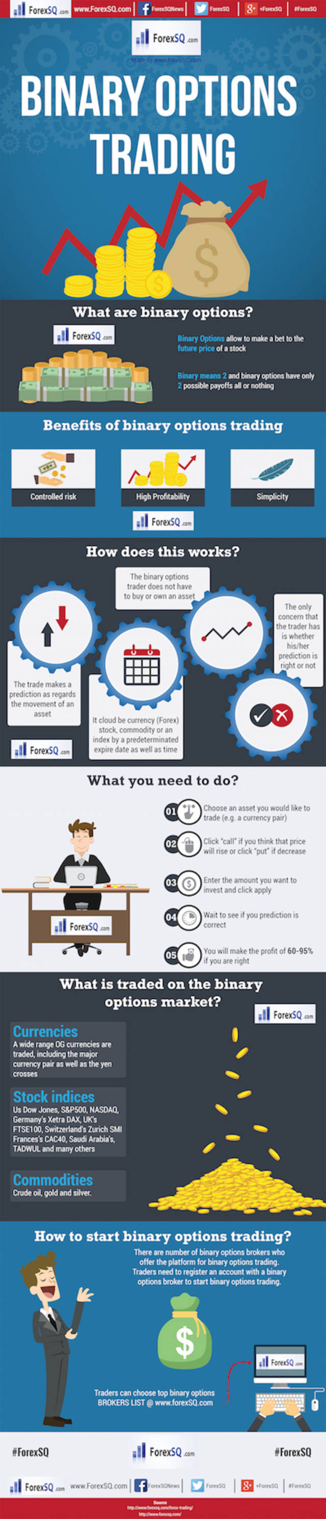 Binary options trading infographic 1600