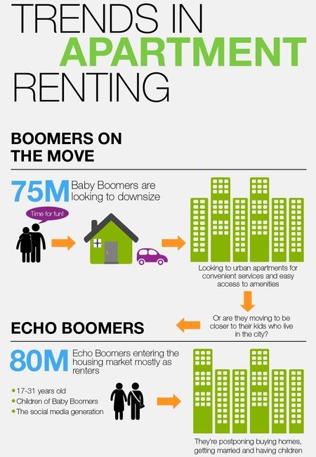 Apartment renting1