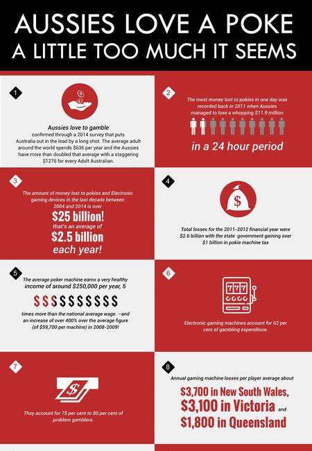Australian pokie addiction gambling statistics infographic