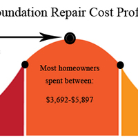 Foundation repair cost nationwide