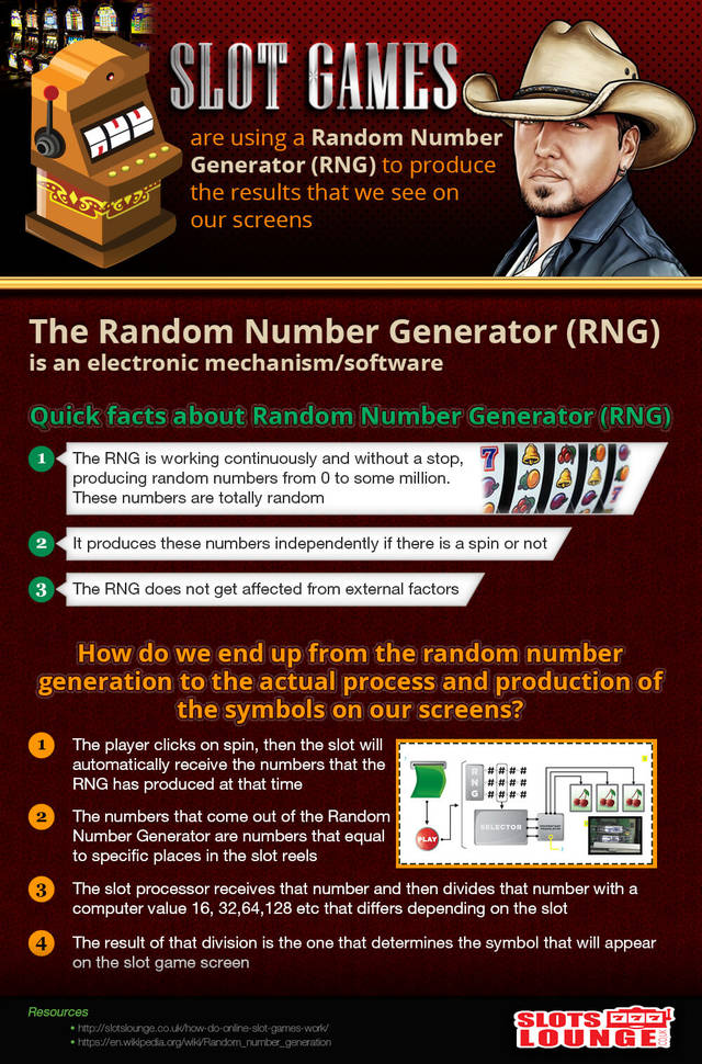 How do slot games work infographic