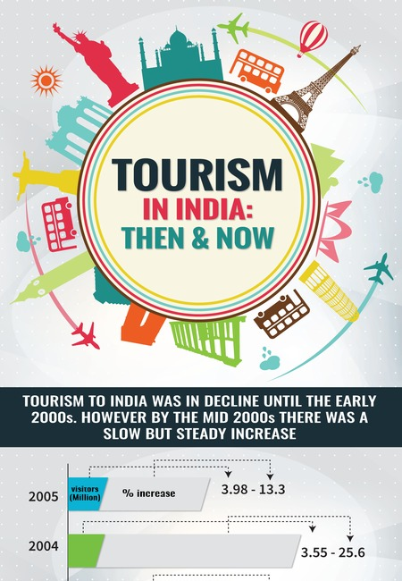 Tourism to india originalworld
