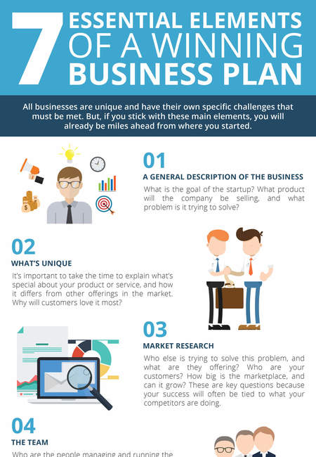 Infographic 7 essential elements of a winning business plan