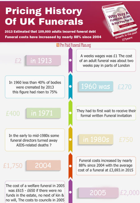 History of funerals costs over 117 years infographic