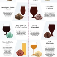 Baskin robbins aab infographic