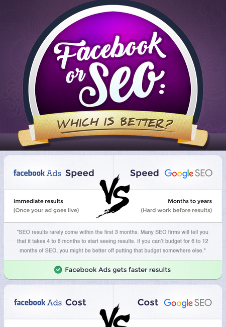 Facebook vs seo which is better
