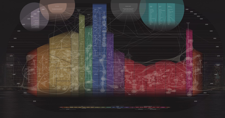 音楽の歴史がわかるインフォグラフィックス