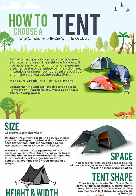 How to choose a tent infographic what camping tent mark jonson