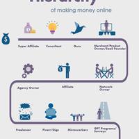 Healeys hierarchy