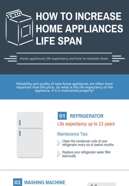 How to increase home appliances life span