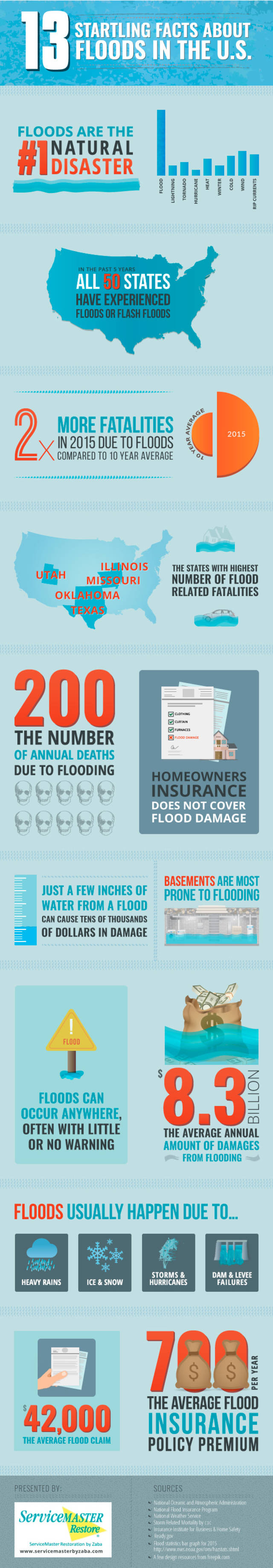 Flood facts infographic