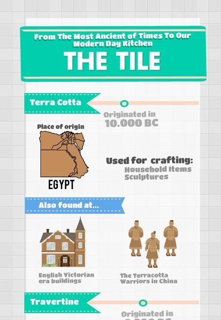History of the tile