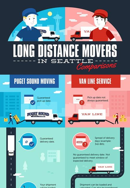 Long distance movers in seattle wa comparison