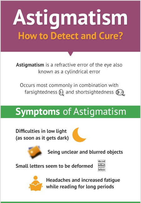 Astigmatism infographic
