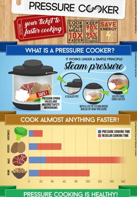 Justpressurecooker.con infographic