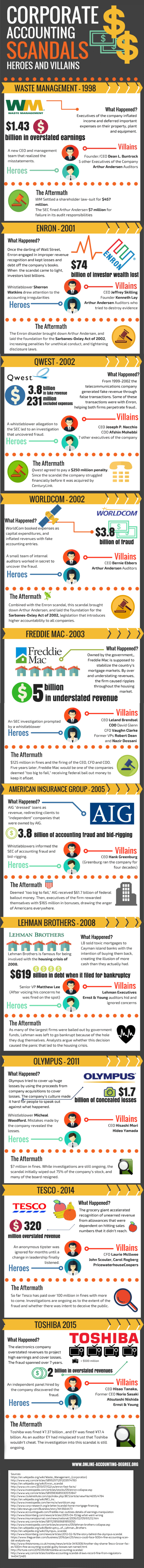 Biggest corporate accounting scandals infographic rgb