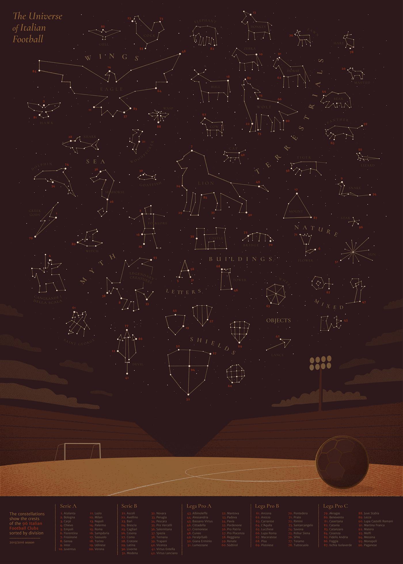 イタリアのサッカーチームのシンボルを星座で表現