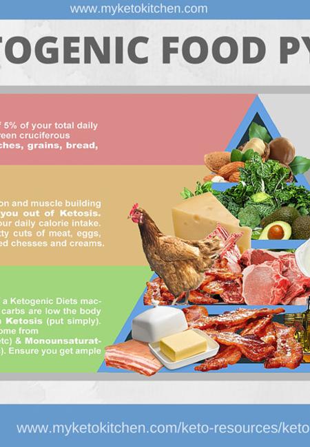 Keto food pyramid ketogenic diet