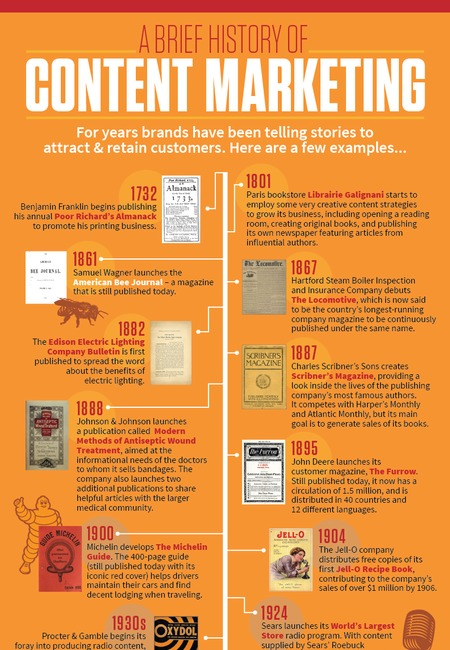 History of content marketing infographic 2016 final